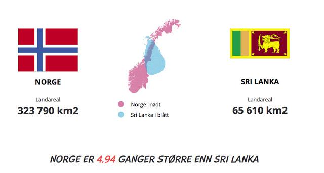 Sammenligning Norge vs Sri Lanka