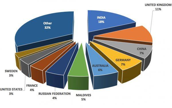Hvilket land kommer flest turister til sri lanka fra