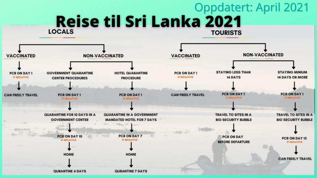 reise til Sri Lanka 2021 vaksine